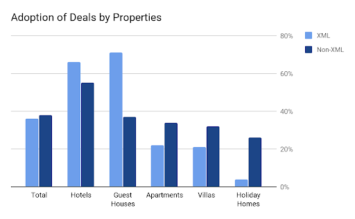 Promotions adoption by property type
